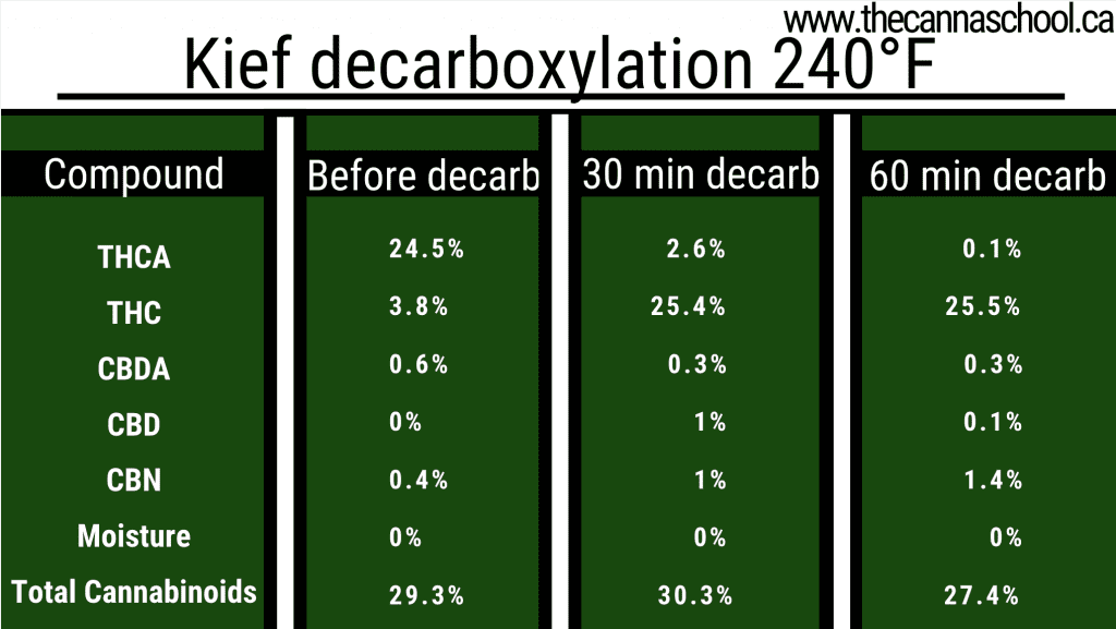 "Diagram of Kief decarb temperatures at 240 degrees Fahrenheit"" class = ""wp-image-6091"" /> Diagram of Kief decarboxylation at 240 degrees Fahrenheit   <p> As you can see from the tables, the optimal time for decarboxylation of cannabis is 60 minutes at 240 degrees Fahrenheit and Kief 30 minutes at 240 degrees Fahrenheit. After the decarboxylation has ended, the cannabis is no longer green, but colored light brown. We have a comprehensive decarboxylation guide here if you want to learn more about how to activate cannabis. </p> <h2> Selection of ingredients from Weed Edibles </h2> <p> After decarboxylating cannabis, you can either insert it directly into recipes or create an activated ingredient. If you're making cannabis foods for the first time, adding cannabis directly to brownies, cookies, or other tasty recipes may seem tempting. However, the best way to make weeds edible is to make an ingredient infused with cannabis. </p> <p> Not every ingredient can be infused with cannabis. THC is soluble in fats and alcohol. The most popular active ingredients are high-fat ingredients that are often found in recipes. The most popular is cannabis butter, but there are a lot of other great options. Here are some of our favorites: </p> <p><img alt="