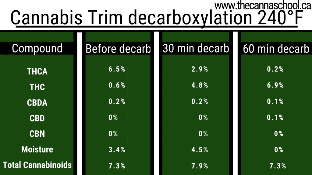 Chart of cannabis trim decarboxylation temperatures at 240 degrees farenheit
