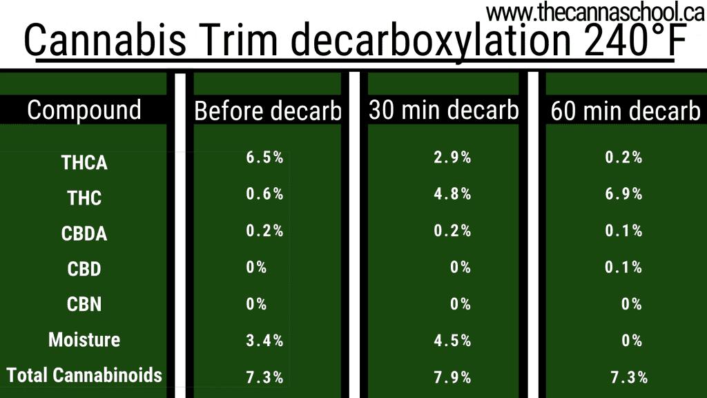 Chart of cannabis trim decarb temperatures at 240 degrees farenheit