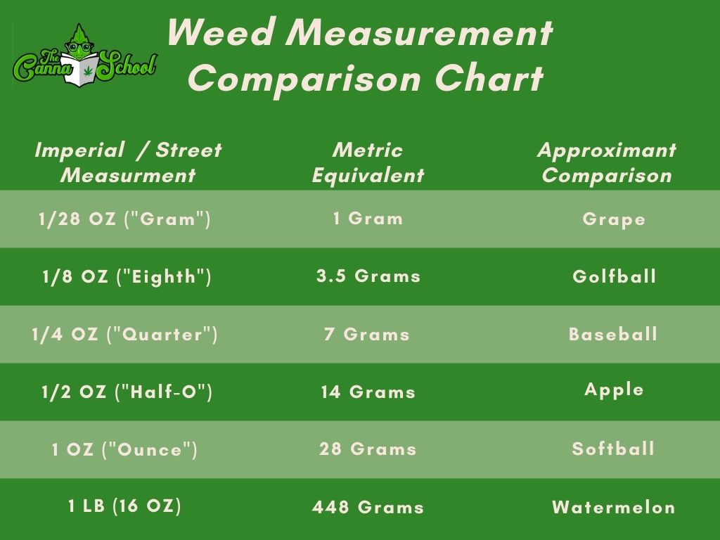 weed measurement comparison chart that compares the differences between metric and imperial.