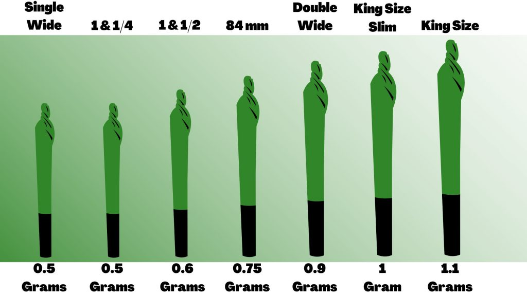 graphic of the different sizes of joints and how much cannabis each size holds